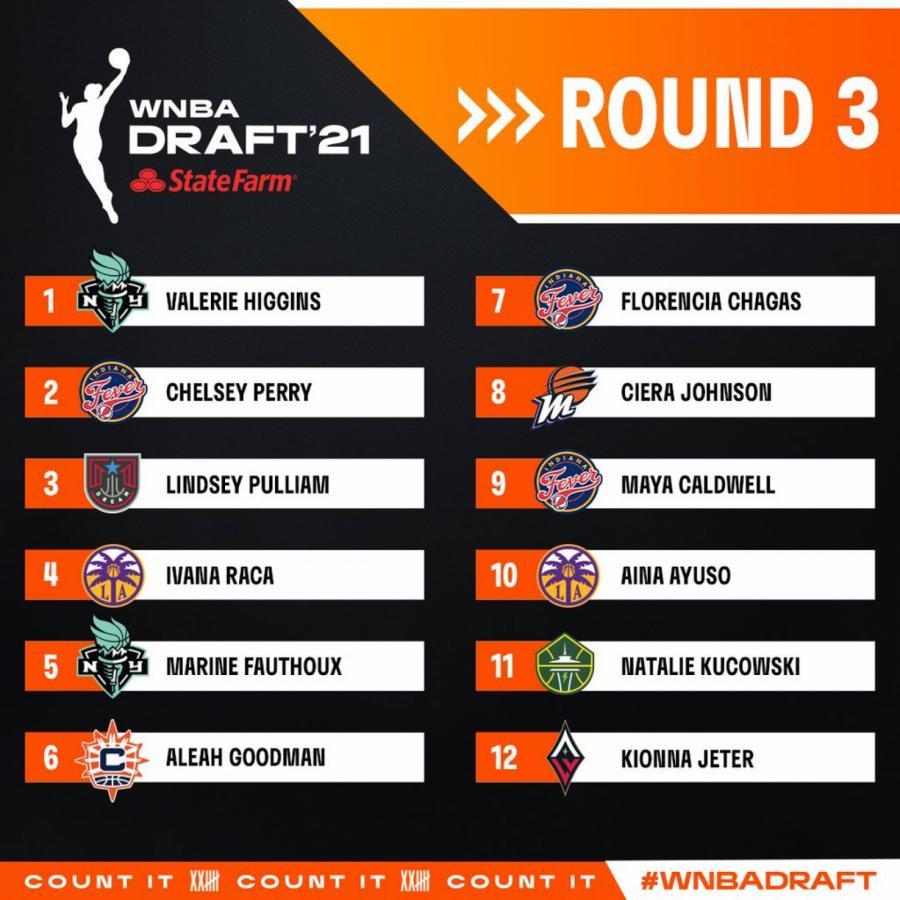 Los picks de la tercera ronda del draft en donde se confirma la elección de Florencia Chagas por parte de Indiana Fever.