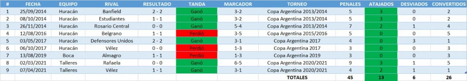 Los penales de Marcos Díaz en la Copa Argentina