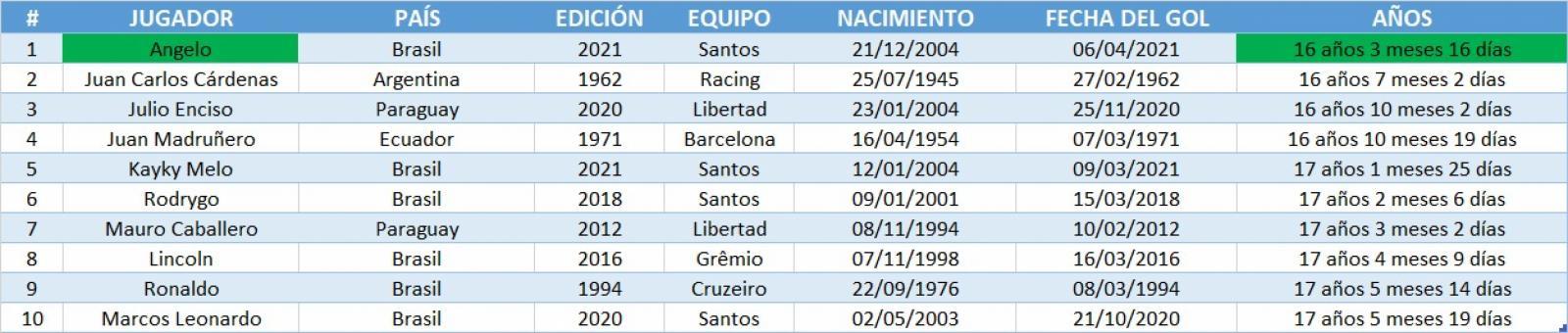 Los 10 goles más jóvenes de la Libertadores
